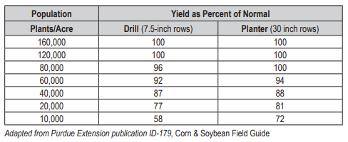 Expected Yield Percentage